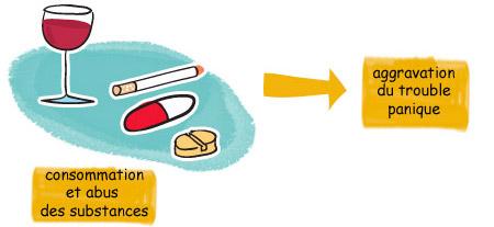 La consommation et l'abus de substances cause l'aggravation du trouble panique