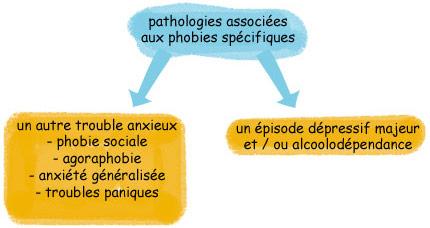 Pathologies associées aux phobies spécifiques