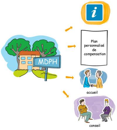 maisons départementales pour les personnes handicapées