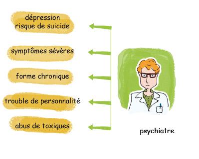 médecin psychiatre