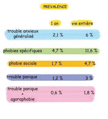 Prévalence en France