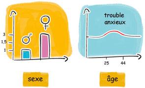 Sexe et âge