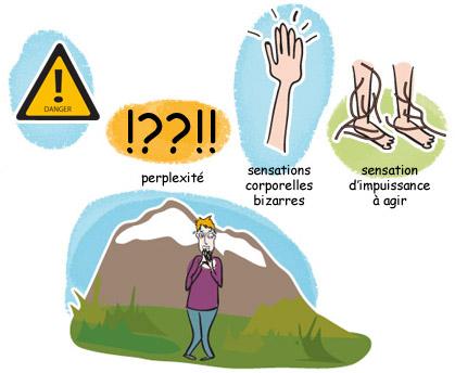 Symptômes psychiques d'une attaque de panique