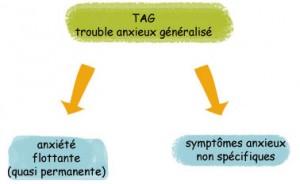 Trouble anxieux généralisé (TAG)