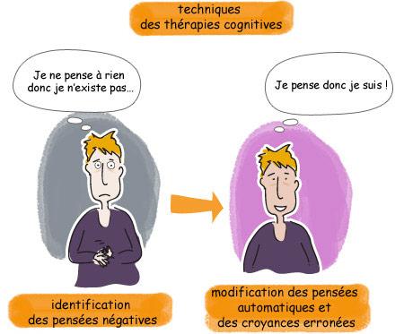 Techniques des thérapies cognitives