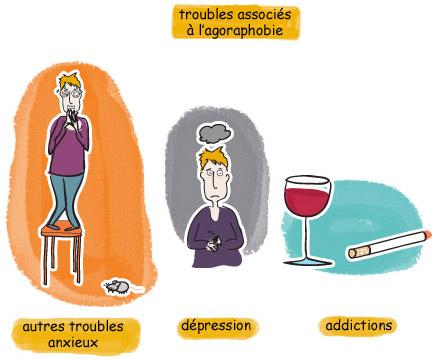 Agoraphobie et Comorbidités