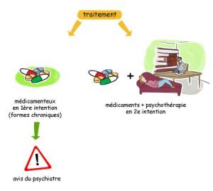 Stress post-traumatique – Quelle stratégie thérapeutique?